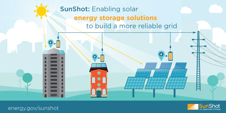 SunShot: Enabling solar energy storage solutions to build a more reliable grid.