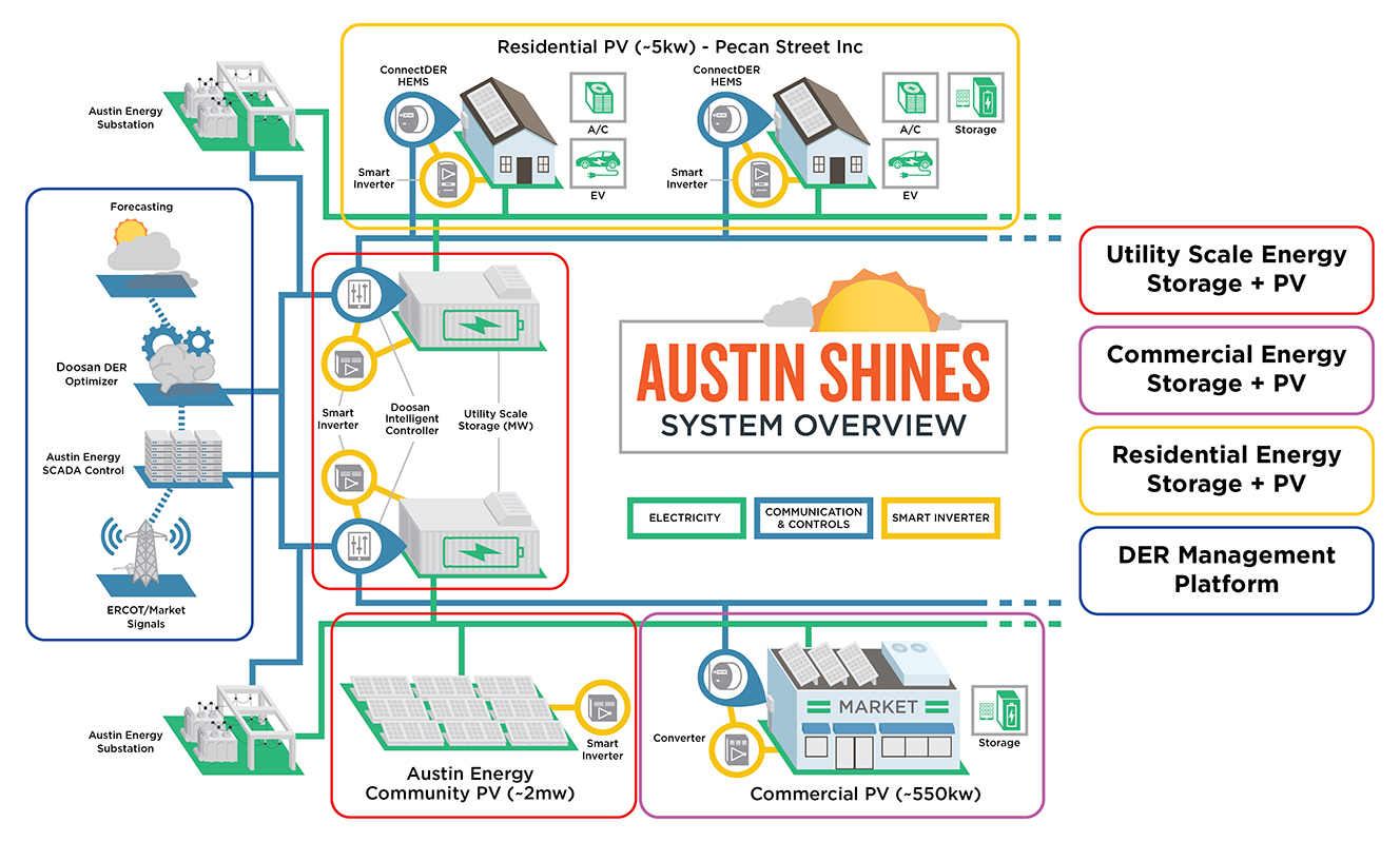 Overview of the technology solutions that make up the Austin SHINES system